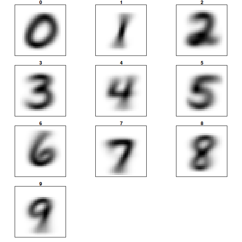 Handwritten digit recognition – Part1